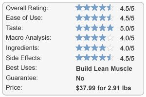 BSN Syntha-6 Ultra Premium Protein Matrix Review Chart