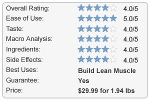 Cellucor COR-Performance Review Chart