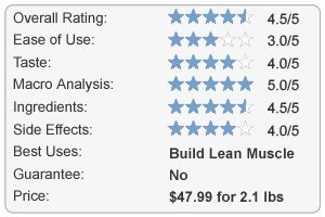 MuscleMeds Carnivor Review Chart