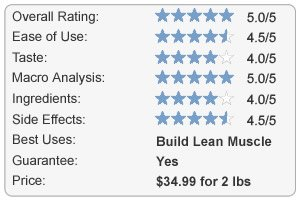 Musclepharm Combat 100% Whey Protein Review Chart