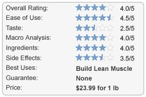MuscleTech Review Chart